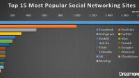 2016'nın En Popüler Sosyal Medya Siteleri