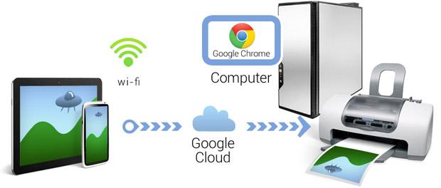 google-cloud-print-nedir